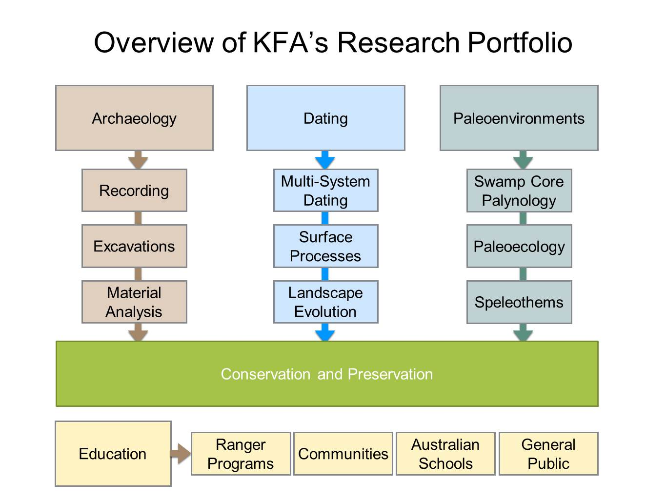 Research chart AG